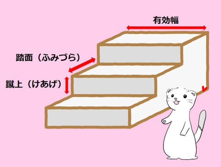階段の幅と段数